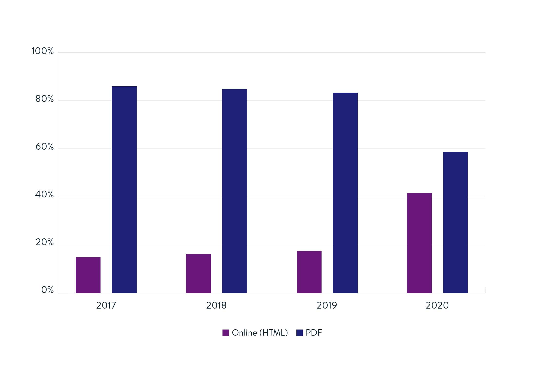Column chart showing the preferred methods to read reports since 2017. The X axis goes from 0% to 100%. The Y axis goes from 2017 to 2020. For each year there are two columns. Purple = Online (HTML) reports, Blue = PDF reports. In 2017 and 2018 PDF reports were above 80% and Online reports under 20%. By 2019 Online reports were nearly at 20%, but PDF reports were still preferred by upwards of 80% of the capital market professionals surveyed. However in 2020 Online reports have seen a great increase to 42% - more than doubling in preference - with PDF reports shrinking back to 58% as a result, still preferred but far from as emphatically as was the case in previous years.