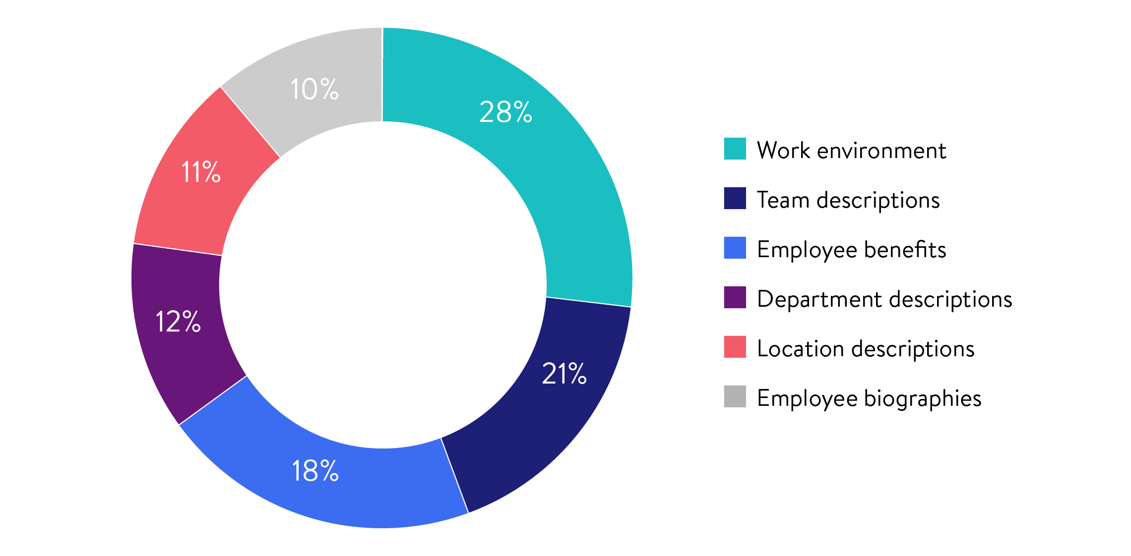 Donut graph showing the following entries: Work environment 28%, team descriptions 21%, employee benefits 18%, department descriptions 12%, location descriptions 11% and employee biographies 10%.