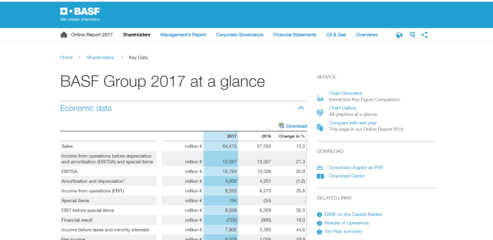 Screenshot of BASF's online annual report 2017